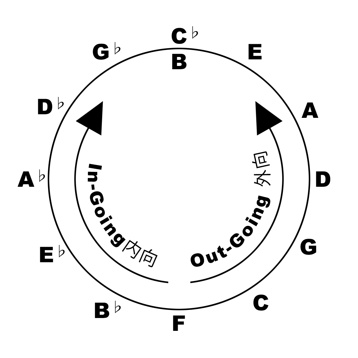 Circle Of the 5th and the Tonal Gravity