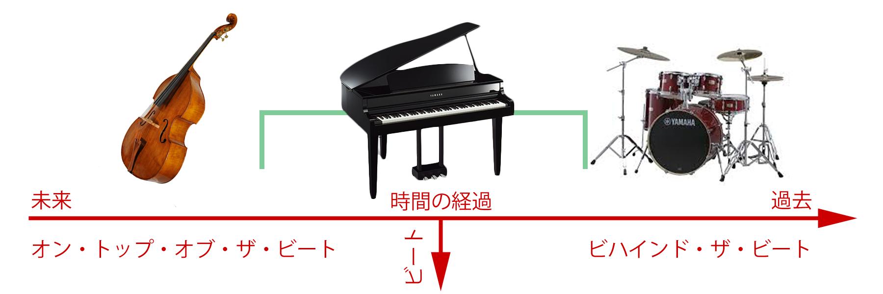 通常のグルーヴするピアノトリオ