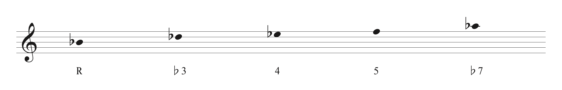 B♭マイナー・ペンタトニック・スケール