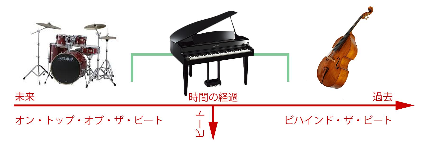 タイムの位置に於いてドラムとベースの位置が逆の場合