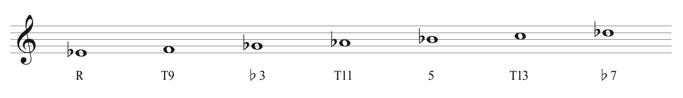 E♭ Dorian Scale