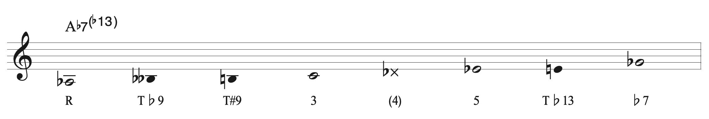 A♭ Mixo ♭9, #9, ♭13